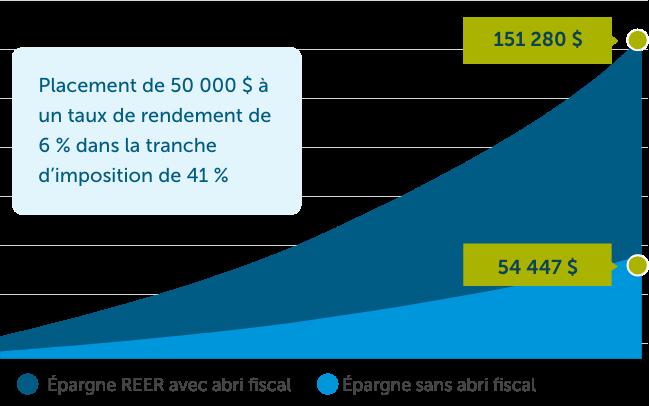 RRSP-Graph-FR.png